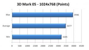 VGN-Z790 3dmark 05 Scores