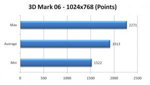 VGN-Z790 3dmark 06 Scores
