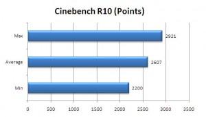 VGN-Z790 Cinebench R10 Scores