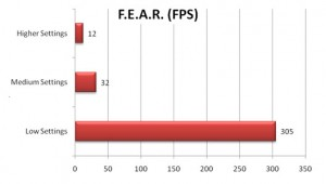 VGN-Z790 F.E.A.R. Benchmark FPS