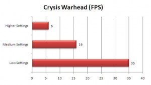 VGN-Z890 Review: Crysis Warhead FPS Benchmark
