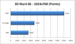 VGN-SR590 3D Mark 06