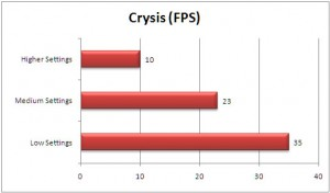 VGN-SR590 Crysis Benchmarks