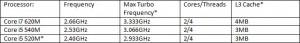 VPCZ1190X Processor Table
