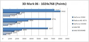 3d Mark 06 Benchmarks