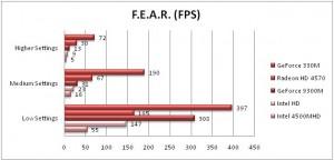 F.E.A.R. Benchmarks