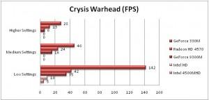 Crysis Warhead Benchmarks
