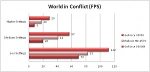 World in Conflict Benchmarks