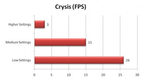 VGN-Z790 Crysis Benchmark FPS