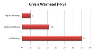 VGN-Z790 Crysis Warhead Benchmark FPS
