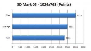 VGN-Z890 Review: 3dmark 05 Benchmark