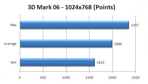 VGN-Z890 Review: 3dmark 06 Benchmark
