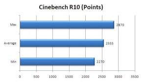 VGN-Z890 Review: Cinebench R10 (Shader) Benchmark
