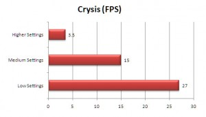 VGN-Z890 Review: Crysis FPS Benchmark