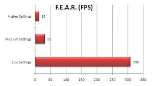 VGN-Z890 Review: F.E.A.R. FPS Benchmark