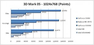 3d Mark 05 Benchmarks