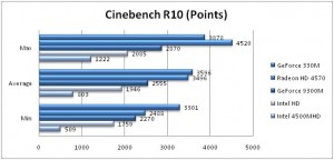 Cinebench R10 Benchmarks